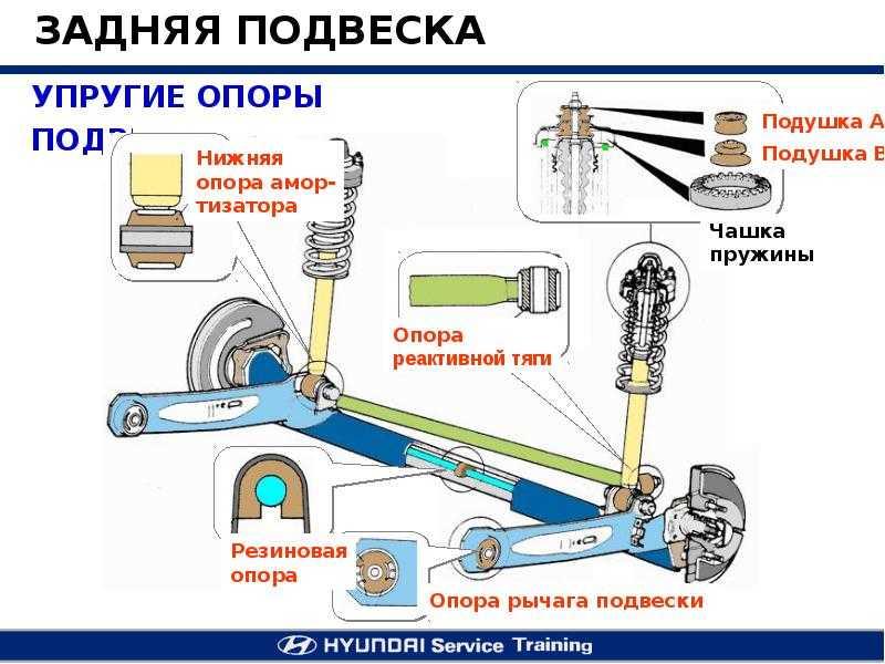 Лайфхак: передняя подвеска автомобиля приора — как разбирается, схема